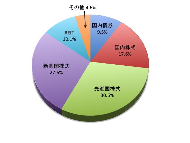 S. Ryotaroのアセットアロケーション(2014/12月時点)