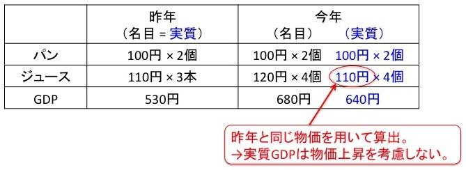 名目・実質GDPの比較・違い