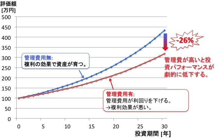 低コストが資産運用の鍵 コスト別資産形成比較