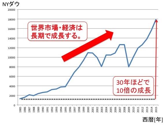 NYダウの過去30年の投資パフォーマンス