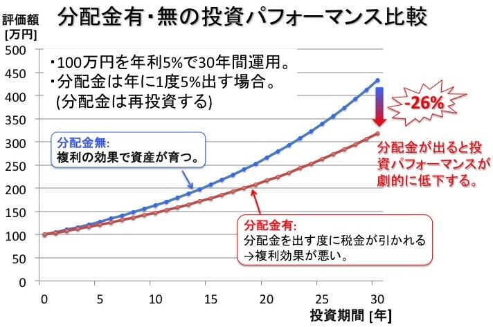 分配金と資産形成スピードの関係