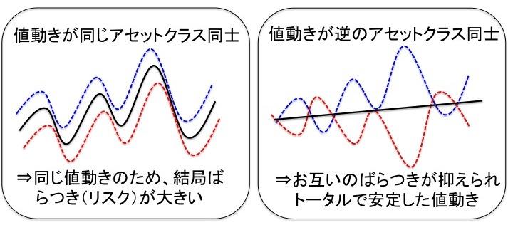 投資における相関係数の説明図