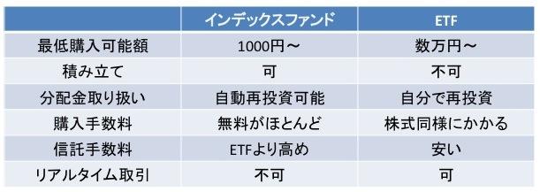 インデックスファンドとETFの比較