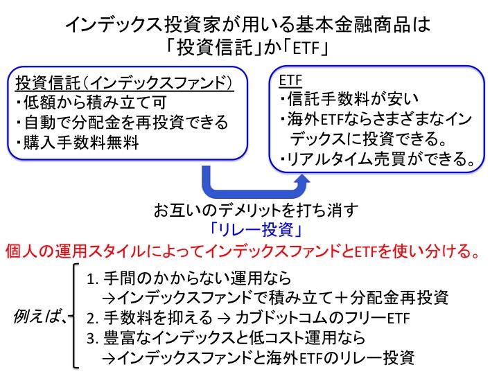 金融商品の選び方(図解)