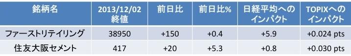 日経平均とTOPIXにおける株価影響の違い