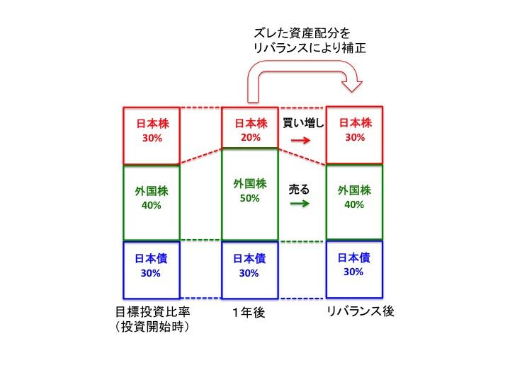 リバランスの方法図解