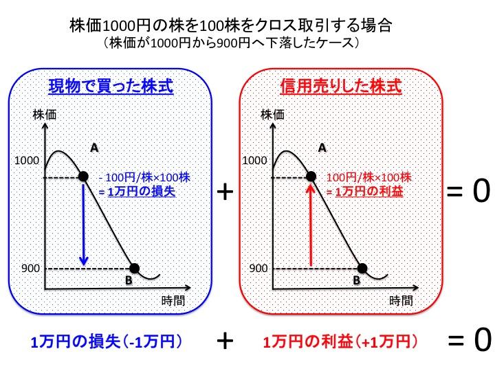 クロス取引の概要(図解)