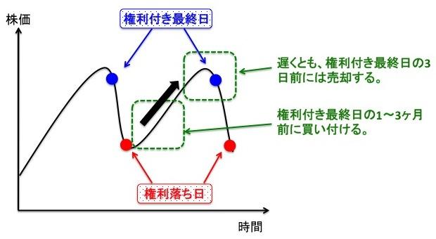 株主優待銘柄を用いたイベント投資の概略図
