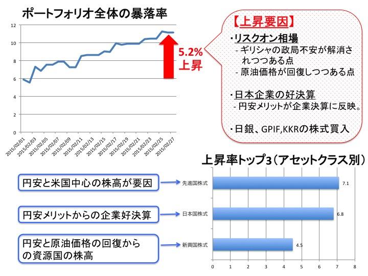 2015年2月の投資成果と相場のまとめ