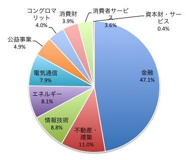 香港ハンセン指数の業種別構成比