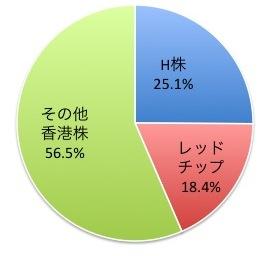 香港ハンセン指数の株式区分別構成比