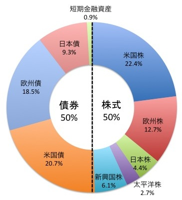 セゾン・バンガード・グローバルファンドの構成比