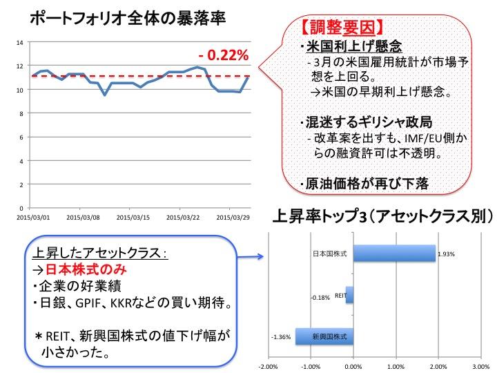 2015年3月の運用結果と相場のまとめ図