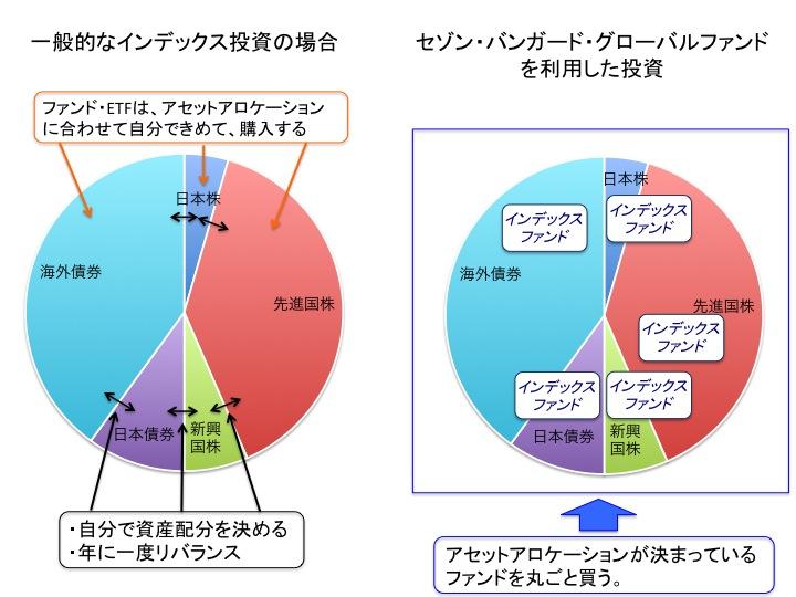 セゾングローバルファンドと自前アセットアロケーションの比較