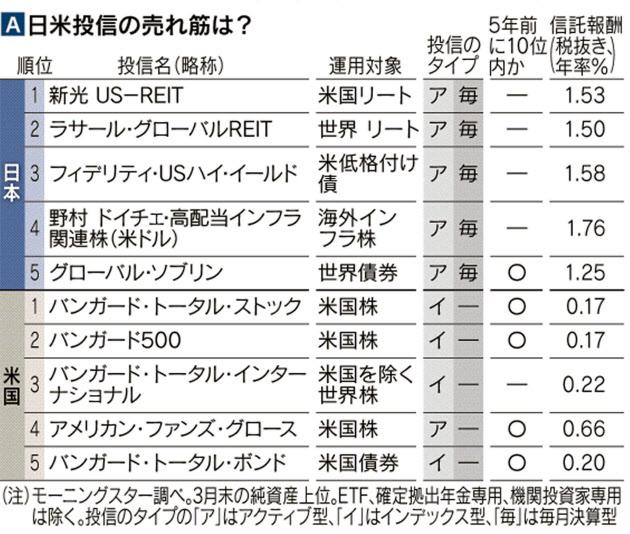 日米の人気ファンドトップ5の違い(日経新聞)