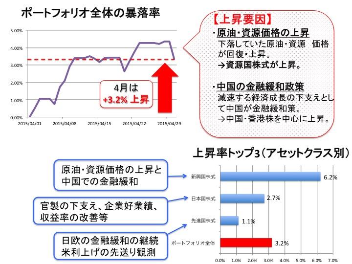2015年 4 月の運用結果と相場のまとめ図