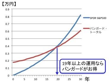 SPDRS&P500(1557)とバンガード・トータル・ストック・マーケットの運用期間別のコスト比較(1000ドル)