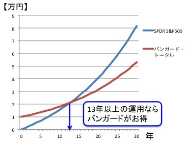 ETFコスト比較(SPDR S&P500 ETFとバンガード・トータル・ストック1万ドルの場合)