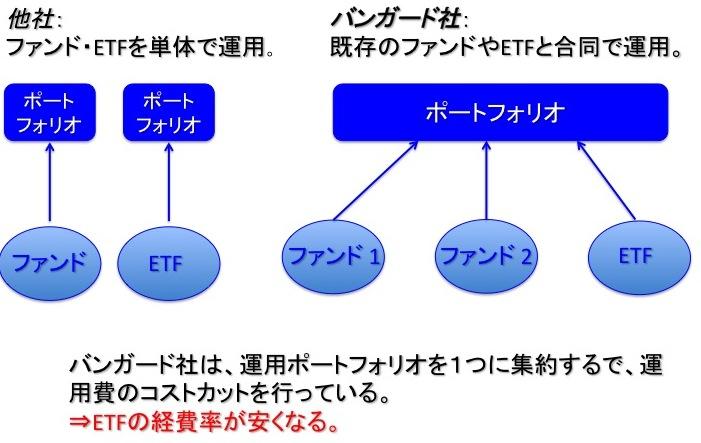 バンガードの低コスト実現の運用スタイル(特許取得済み)
