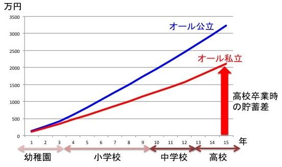 インターナショナルスクールと日本教育機関の教育費の差を資産運用した場合の貯蓄額