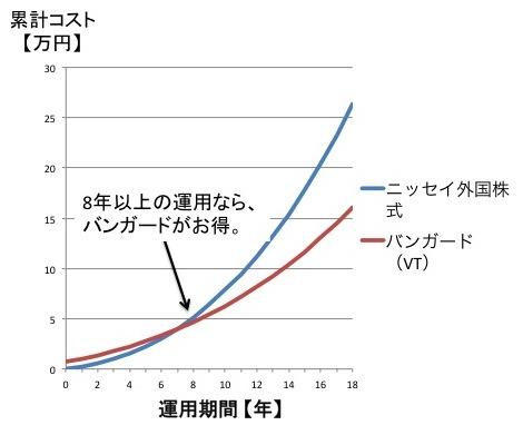 インデックスファンドとETFのコスト比較【積立:買付手数料無料の場合】