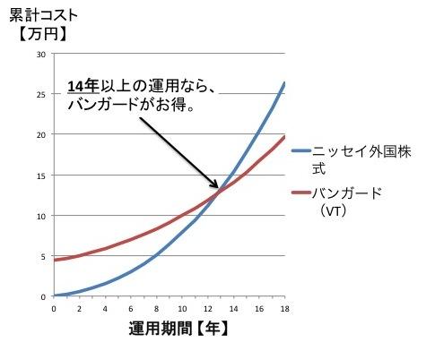 インデックスファンドとETFのコスト比較【積立の場合】