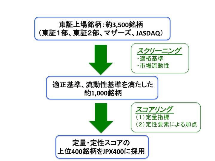 JPX400の銘柄選定の流れ(スクリーニングとスコアリング)