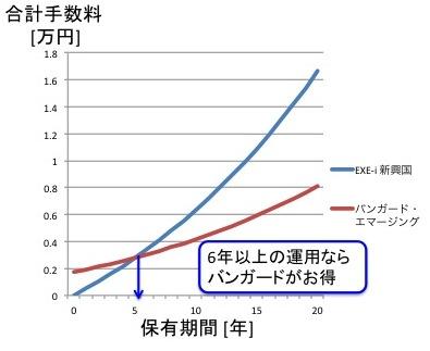 EXE-i新興国株式ファンドとバンガード・エマージングETFのコスト比較(1000ドル運用の場合)