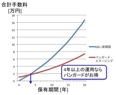 EXE-i新興国株式ファンドとバンガード・エマージングETFのコスト比較(1万ドル運用の場合)