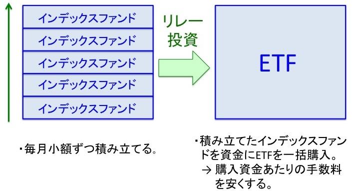 リレー投資概略図