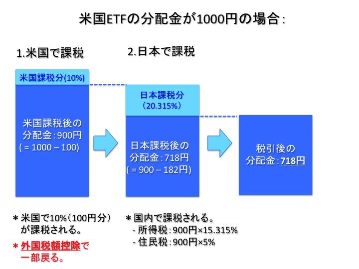 海外ETF・株式分配金の課税の流れと実質分配金