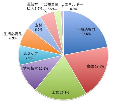 MSCIジャパンインデックスの業種別構成比