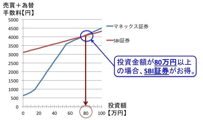 為替・売買手数料(トータルコスト)の比較