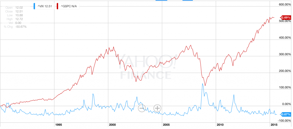 VIX指数とS&P500株価指数の比較
