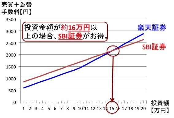 為替・売買手数料(トータルコスト)の比較(住信SBIネット銀行利用しない場合)