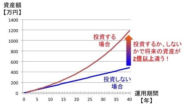 複利効果:投資した場合としない場合の資産比較