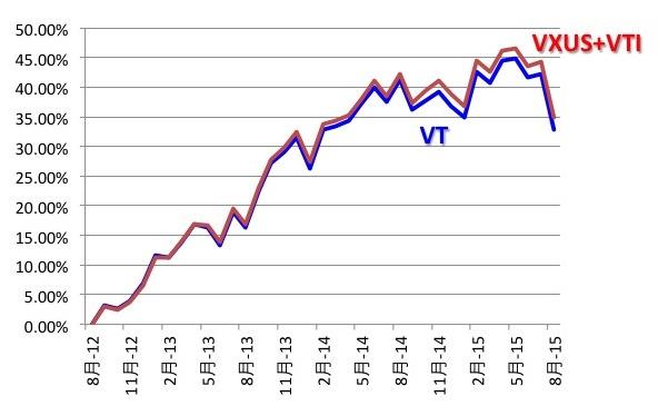 VTとVXUS+VTI合成ETFのパフォーマンス比較