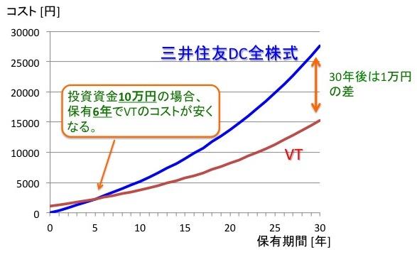 投資資金10万円の時のVTと三井住友DC全海外株式のコスト比較