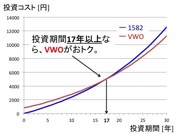 投資資金10万円時のコスト比較:投資期間17年以上でVWOのトータルコストが安くなる。