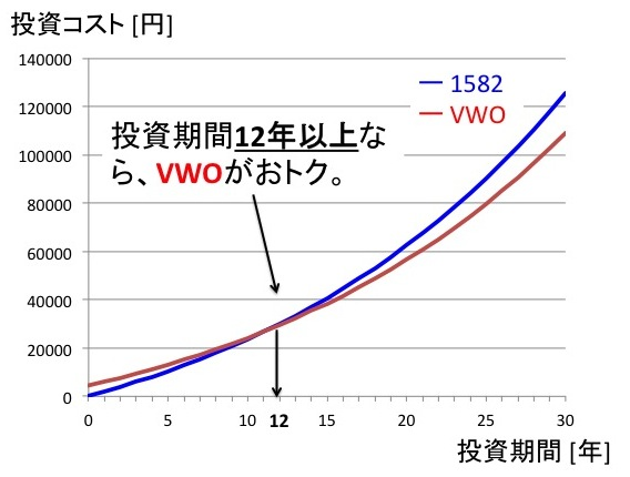 投資資金100万円時のコスト比較:投資期間12年以上でVWOのトータルコストが安くなる。