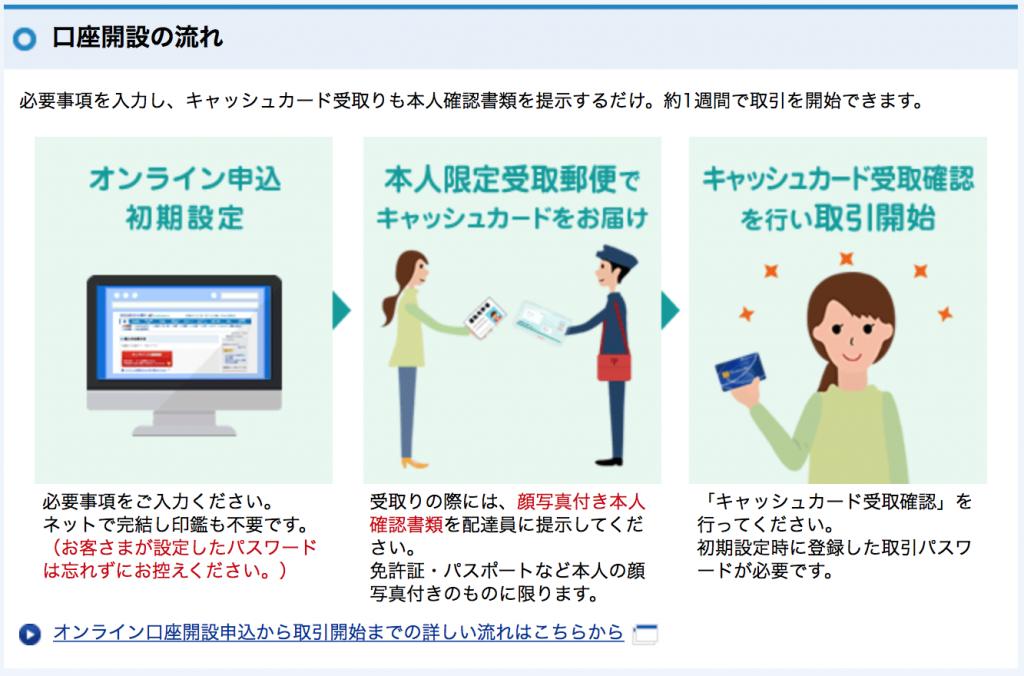 住信SBIネット銀行口座開設:オンライン口座開設の流れ