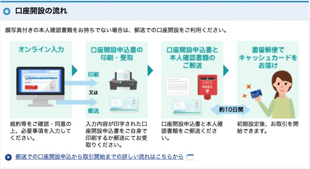 住信SBIネット銀行口座開設:郵便での口座開設の流れ