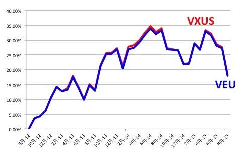 VXUSとVEUの投資パフォーマンスの違い(過去3年)
