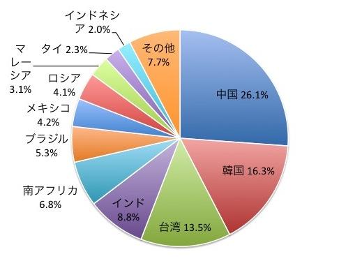 FTSEエマージング・マーケッツ・オールキャップ(含む中国A株)・インデックスの国別構成比