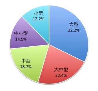 FTSEグローバル・オールキャップ・インデックスの株式規模別構成比