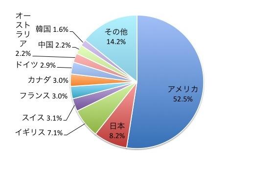FTSEグローバル・オールキャップ・インデックスの国別構成比