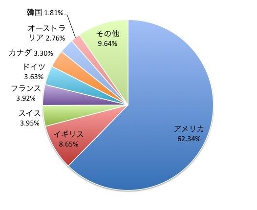 FTSE Kaigai(カイガイ)・インデックスの国別構成比