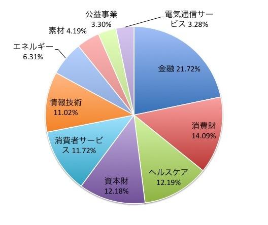 FTSE Kaigai(カイガイ)・インデックスの業種別構成比