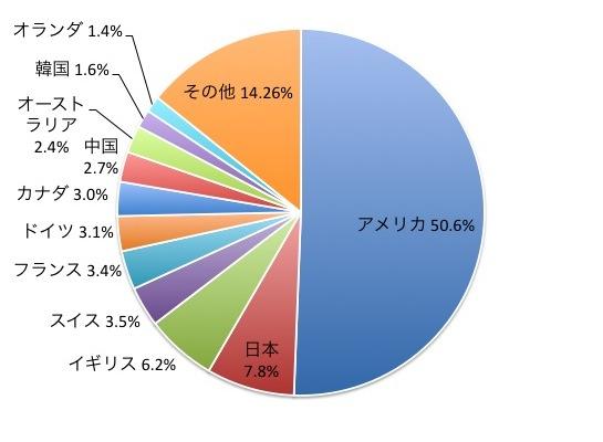 MSCIオール・カントリー・ワールド・インデックスの国別構成比