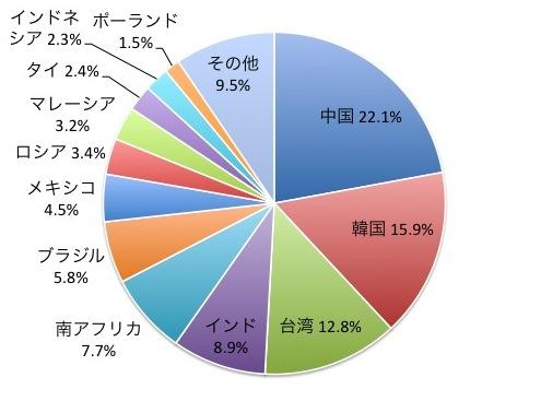 MSCIエマージングマーケットIMIの国別構成比